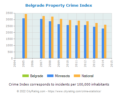 Belgrade Property Crime vs. State and National Per Capita