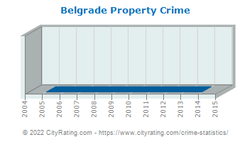 Belgrade Property Crime