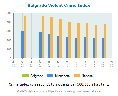 Belgrade Violent Crime vs. State and National Per Capita