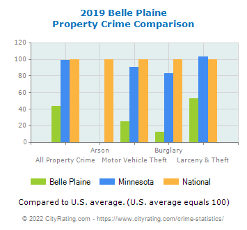 Belle Plaine Property Crime vs. State and National Comparison