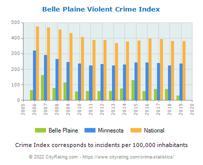 Belle Plaine Violent Crime vs. State and National Per Capita