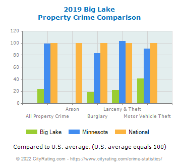 Big Lake Property Crime vs. State and National Comparison