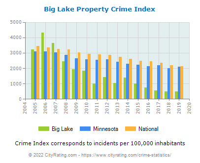 Big Lake Property Crime vs. State and National Per Capita