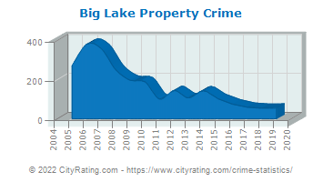 Big Lake Property Crime