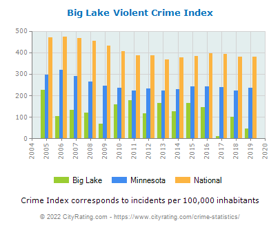 Big Lake Violent Crime vs. State and National Per Capita