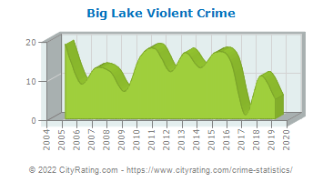 Big Lake Violent Crime
