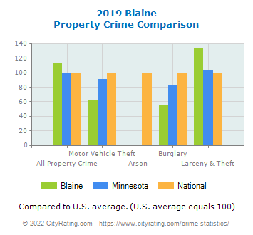 Blaine Property Crime vs. State and National Comparison