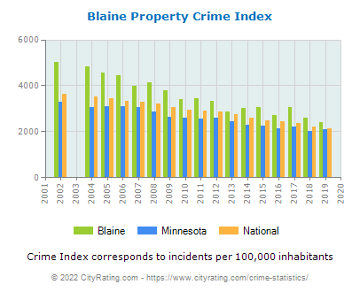Blaine Property Crime vs. State and National Per Capita