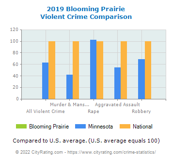 Blooming Prairie Violent Crime vs. State and National Comparison