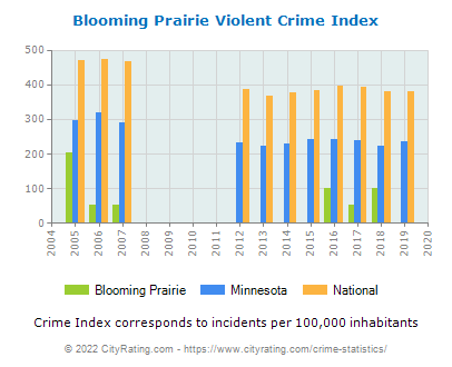 Blooming Prairie Violent Crime vs. State and National Per Capita