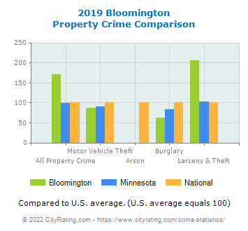 Bloomington Property Crime vs. State and National Comparison