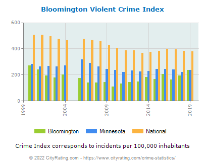 Bloomington Violent Crime vs. State and National Per Capita