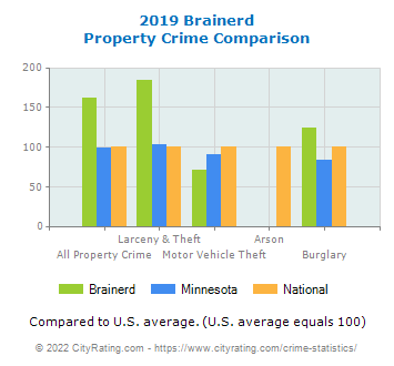 Brainerd Property Crime vs. State and National Comparison