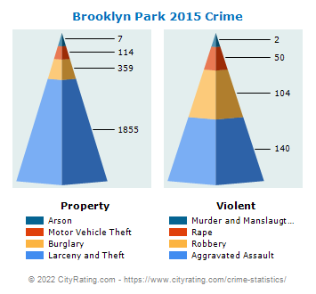 Brooklyn Park Crime 2015