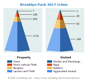 Brooklyn Park Crime 2017