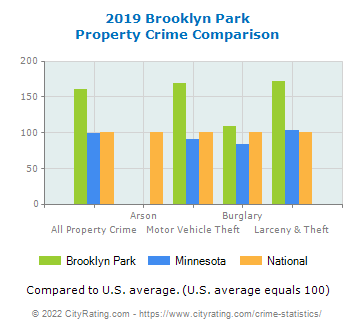 Brooklyn Park Property Crime vs. State and National Comparison