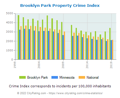 Brooklyn Park Property Crime vs. State and National Per Capita