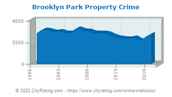 Brooklyn Park Property Crime