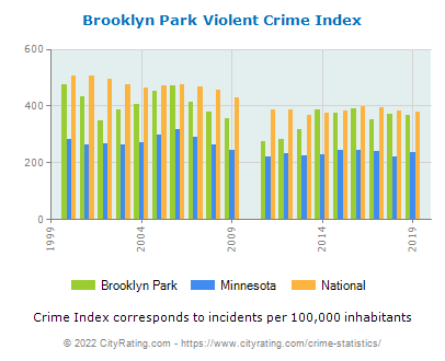 Brooklyn Park Violent Crime vs. State and National Per Capita