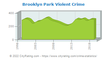 Brooklyn Park Violent Crime