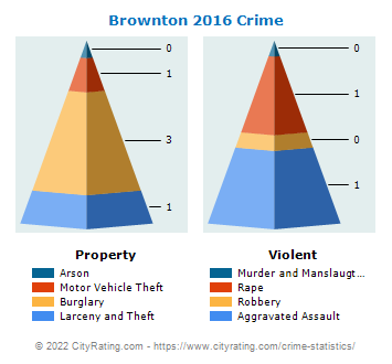 Brownton Crime 2016