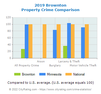 Brownton Property Crime vs. State and National Comparison