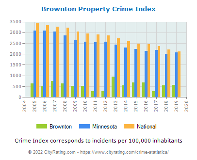 Brownton Property Crime vs. State and National Per Capita