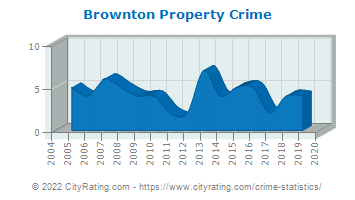 Brownton Property Crime
