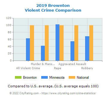 Brownton Violent Crime vs. State and National Comparison
