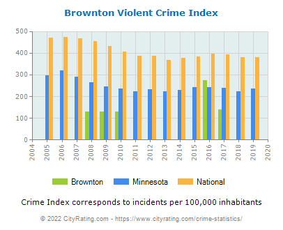 Brownton Violent Crime vs. State and National Per Capita