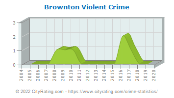 Brownton Violent Crime