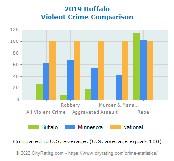 Buffalo Violent Crime vs. State and National Comparison
