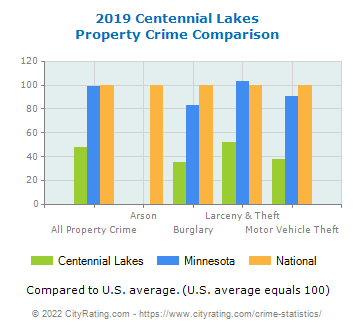 Centennial Lakes Property Crime vs. State and National Comparison