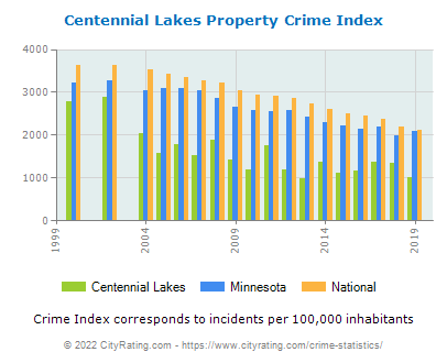 Centennial Lakes Property Crime vs. State and National Per Capita