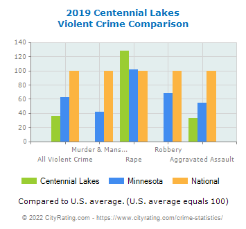 Centennial Lakes Violent Crime vs. State and National Comparison