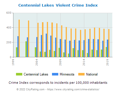 Centennial Lakes Violent Crime vs. State and National Per Capita