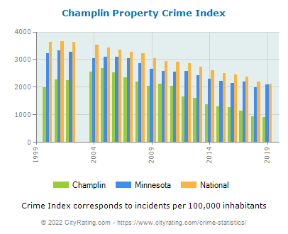 Champlin Property Crime vs. State and National Per Capita
