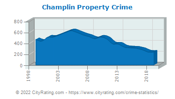 Champlin Property Crime