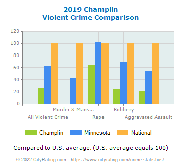 Champlin Violent Crime vs. State and National Comparison