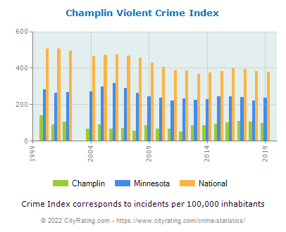 Champlin Violent Crime vs. State and National Per Capita