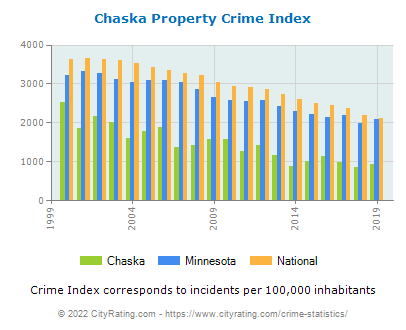 Chaska Property Crime vs. State and National Per Capita