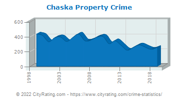 Chaska Property Crime
