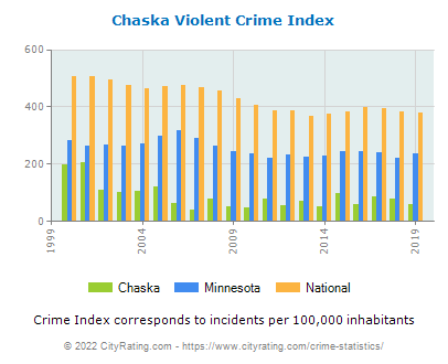 Chaska Violent Crime vs. State and National Per Capita