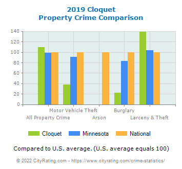 Cloquet Property Crime vs. State and National Comparison