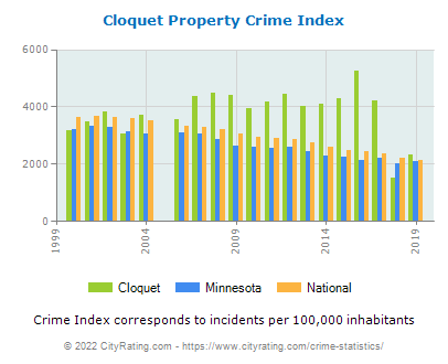 Cloquet Property Crime vs. State and National Per Capita