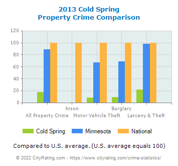 Cold Spring Property Crime vs. State and National Comparison
