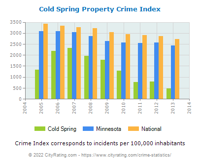 Cold Spring Property Crime vs. State and National Per Capita