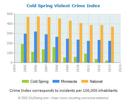 Cold Spring Violent Crime vs. State and National Per Capita