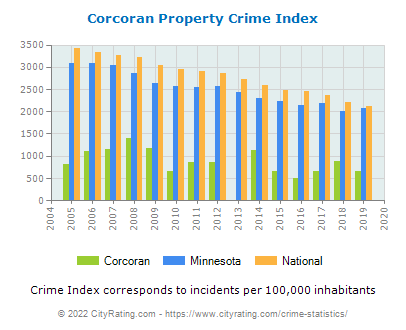 Corcoran Property Crime vs. State and National Per Capita