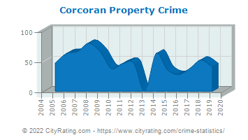 Corcoran Property Crime